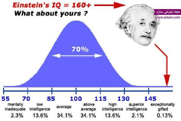 معرفی تست IQ معتبر